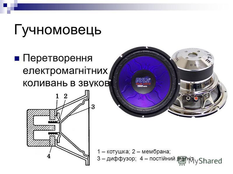 Гучномовець Перетворення електромагнітних коливань в звукові 1 – котушка; 2 – мембрана; 3 – диффузор; 4 – постійний магніт