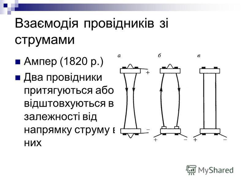 Взаємодія провідників зі струмами Ампер (1820 р.) Два провідники притягуються або відштовхуються в залежності від напрямку струму в них