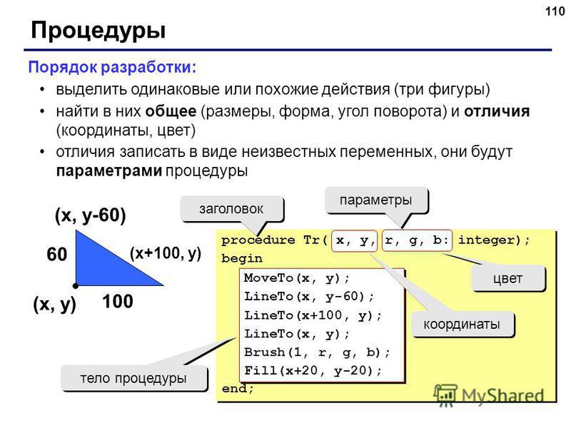 110 Процедуры Порядок разработки: выделить одинаковые или похожие действия (три фигуры) найти в них общее (размеры, форма, угол поворота) и отличия (координаты, цвет) отличия записать в виде неизвестных переменных, они будут параметрами процедуры (x,