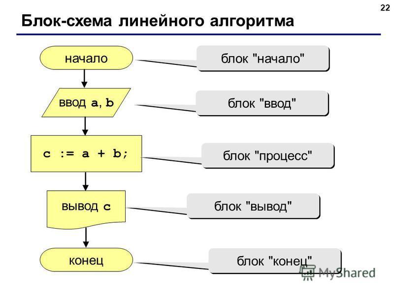22 Блок-схема линейного алгоритма начало конец c := a + b; ввод a, b вывод c блок начало блок ввод блок процесс блок вывод блок конец