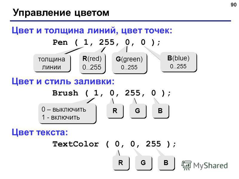 90 Управление цветом Цвет и толщина линий, цвет точек: Pen ( 1, 255, 0, 0 ); Цвет и стиль заливки: Brush ( 1, 0, 255, 0 ); Цвет текста: TextColor ( 0, 0, 255 ); толщина линии R(red) 0..255 R(red) 0..255 G(green) 0..255 G(green) 0..255 B(blue) 0..255