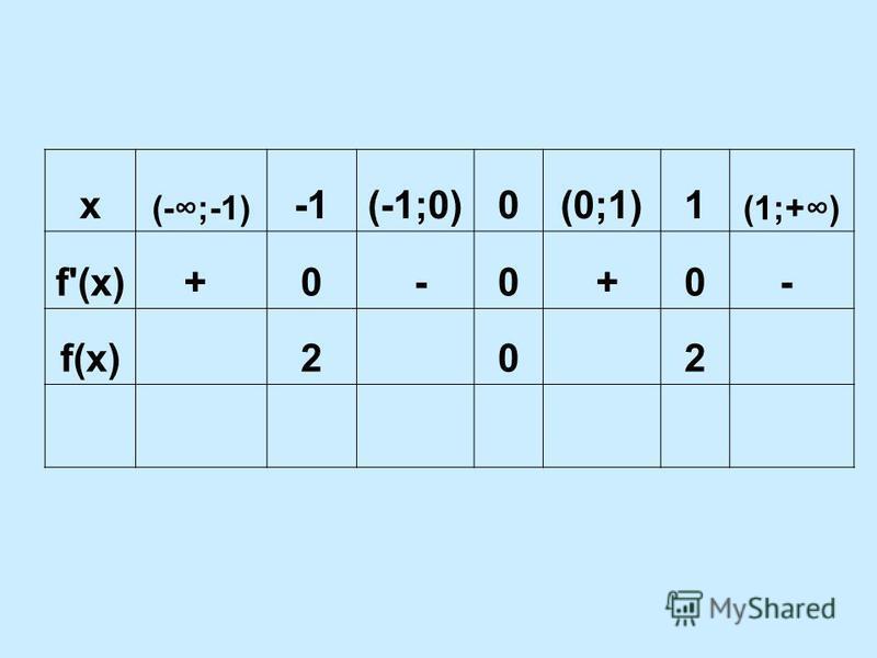 x (-;-1) (-1;0)0(0;1)1 (1;+) f'(x)+ 0 -0 +0- f(x) 2 0 2