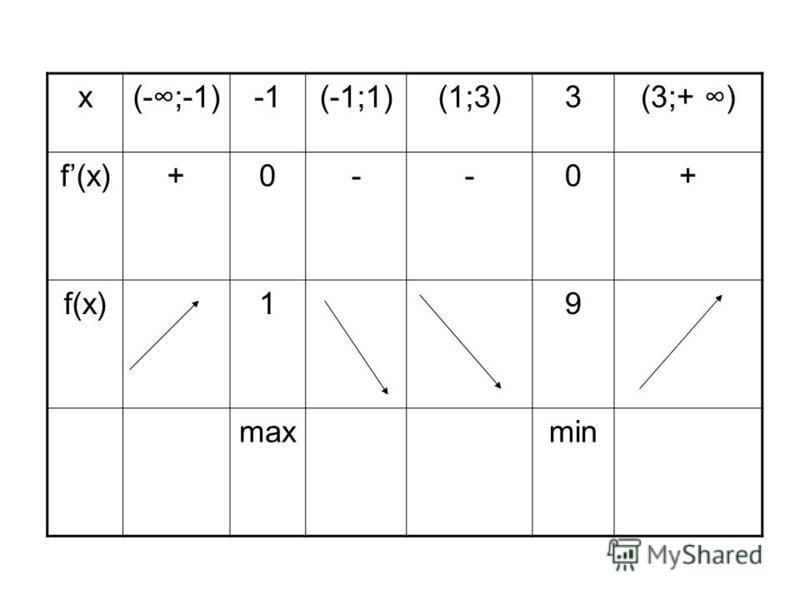 х(-;-1)(-1;1)(1;3)3(3;+ ) f(x)+0--0+ 19 maxmin