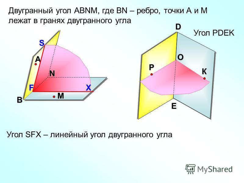 O Угол РDEK Двугранный угол АВNМ, где ВN – ребро, точки А и М лежат в гранях двугранного угла А В N Р M К D E Угол SFX – линейный угол двугранного углаSXF