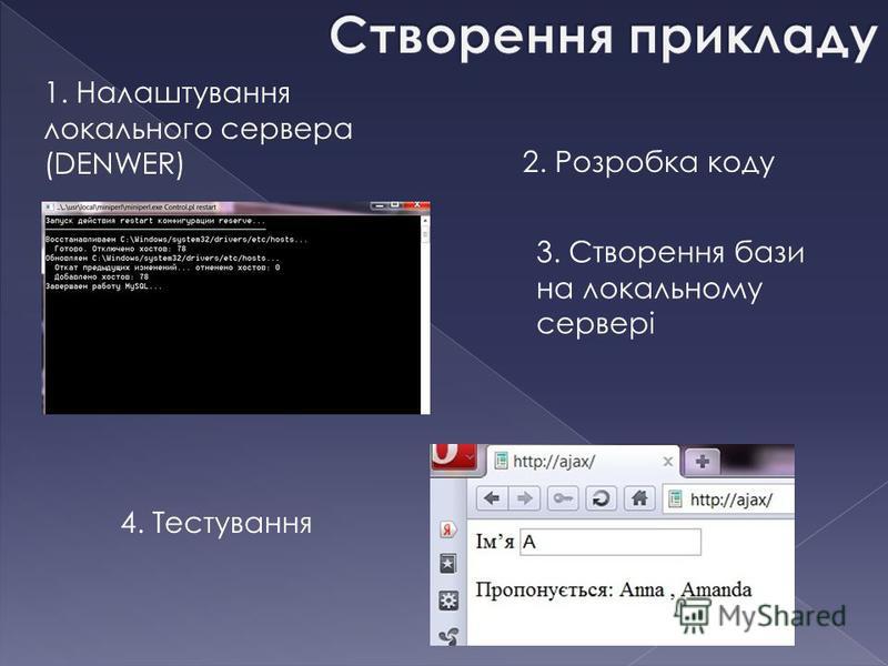 1. Налаштування локального сервера (DENWER) 2. Розробка коду 3. Створення бази на локальному сервері 4. Тестування