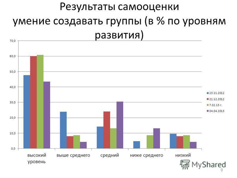 Результаты самооценки умение создавать группы (в % по уровням развития) 9