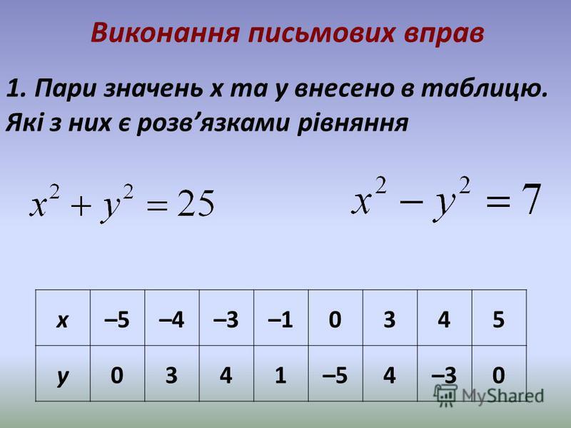 Виконання письмових вправ 1. Пари значень x та y внесено в таблицю. Які з них є розвязками рівняння x–5–4–3–10345 y0341–54–30