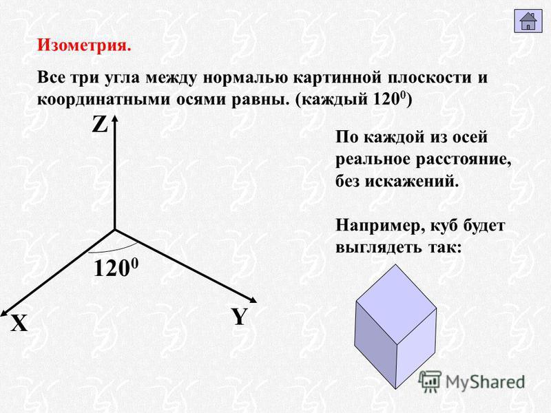 Изометрия. Все три угла между нормалью картинной плоскости и координатными осями равны. (каждый 120 0 ) X Y Z 120 0 По каждой из осей реальное расстояние, без искажений. Например, куб будет выглядеть так: