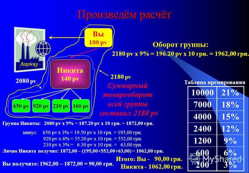Произведём расчёт Оборот группы: 2180 pv x 9% = 196.20 pv x 10 грн. = 1962,00 грн. Вы 100 pv Никита 140 pv 1000021% 700018% 400015% 240012% 12009% 6006% 2003% Таблица премирования Amway 650 pv920 pv210 pv160 pv 2080 pv 2180 pv Суммарный товарооборот