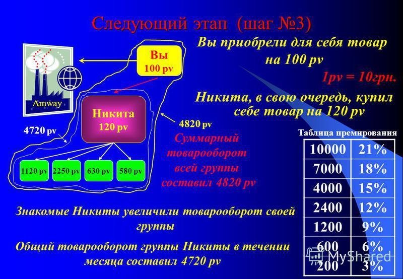 Следующий этап (шаг 3) Вы приобрели для себя товар на 100 pv 1pv = 10 грн. Никита, в свою очередь, купил себе товар на 120 pv Вы 100 pv Никита 120 pv 1000021% 700018% 400015% 240012% 12009% 6006% 2003% Таблица премирования Amway 1120 pv2250 pv630 pv5
