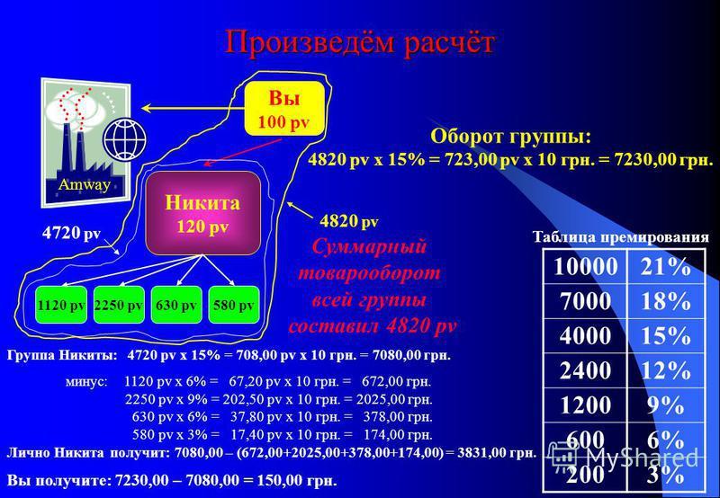 Произведём расчёт Оборот группы: 4820 pv x 15% = 723,00 pv x 10 грн. = 7230,00 грн. Вы 100 pv Никита 120 pv 1000021% 700018% 400015% 240012% 12009% 6006% 2003% Таблица премирования Amway 1120 pv2250 pv630 pv580 pv 4720 pv 4820 pv Суммарный товарообор