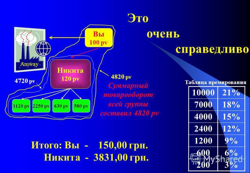 Вы 100 pv Никита 120 pv 1000021% 700018% 400015% 240012% 12009% 6006% 2003% Таблица премирования Amway 1120 pv2250 pv630 pv580 pv 4720 pv 4820 pv Суммарный товарооборот всей группы составил 4820 pv Итого: Вы - 150,00 грн. Никита - 3831,00 грн. Это оч