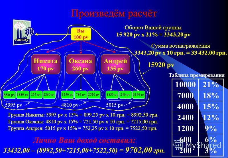 Произведём расчёт Вы 100 pv Никита 170 pv 1000021% 700018% 400015% 240012% 12009% 6006% 2003% Таблица премирования Amway 850 pv Группа Никиты: 5995 pv х 15% = 899,25 pv х 10 грн. = 8992,50 грн. Группа Оксаны: 4810 pv х 15% = 721,50 pv х 10 грн. = 721