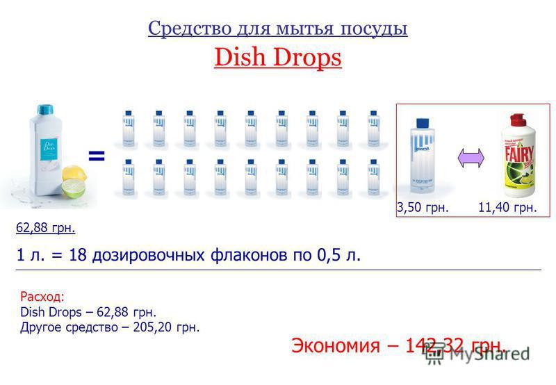 Средство для мытья посуды Dish Drops = 11,40 грн. 62,88 грн. 3,50 грн. 1 л. = 18 дозировочных флаконов по 0,5 л. Расход: Dish Drops – 62,88 грн. Другое средство – 205,20 грн. Экономия – 142,32 грн.