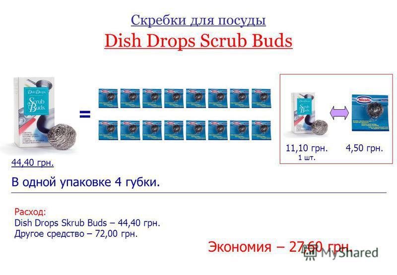 Скребки для посуды Dish Drops Scrub Buds = 4,50 грн. 44,40 грн. 11,10 грн. 1 шт. В одной упаковке 4 губки. Расход: Dish Drops Skrub Buds – 44,40 грн. Другое средство – 72,00 грн. Экономия – 27,60 грн.