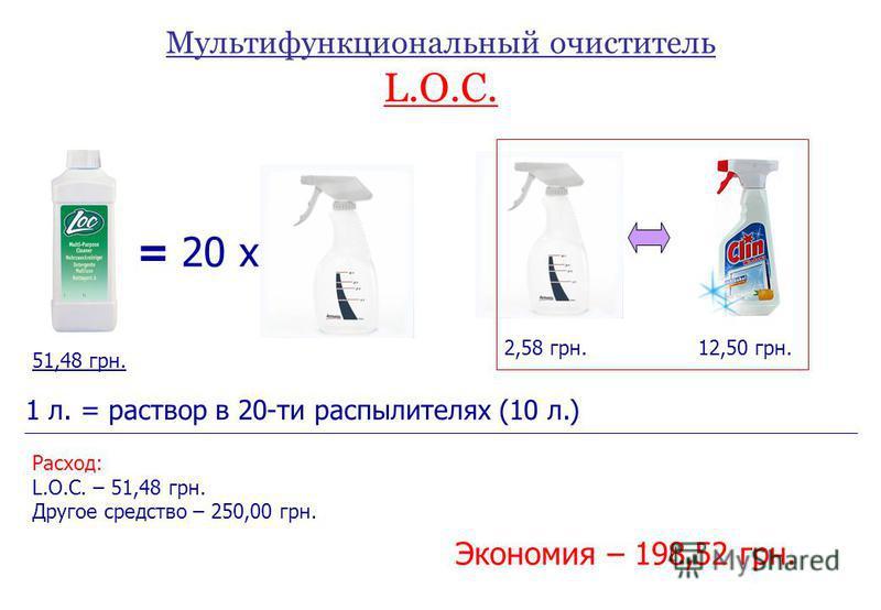 Мультифункциональный очиститель L.O.C. = 20 x 1 л. = раствор в 20-ти распылителях (10 л.) 2,58 грн.12,50 грн. Расход: L.O.C. – 51,48 грн. Другое средство – 250,00 грн. Экономия – 198,52 грн. 51,48 грн.
