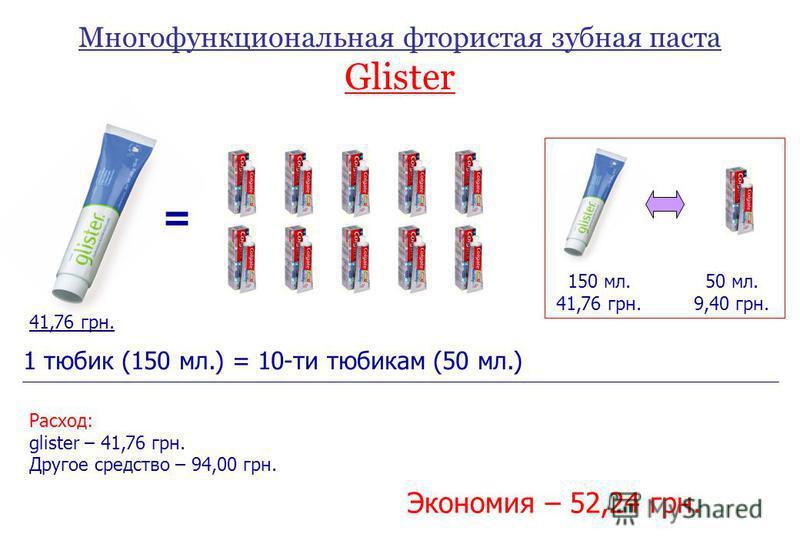 Многофункциональная фтористая зубная паста Glister = 41,76 грн. 150 мл. 41,76 грн. 50 мл. 9,40 грн. 1 тюбик (150 мл.) = 10-ти тюбикам (50 мл.) Расход: glister – 41,76 грн. Другое средство – 94,00 грн. Экономия – 52,24 грн.