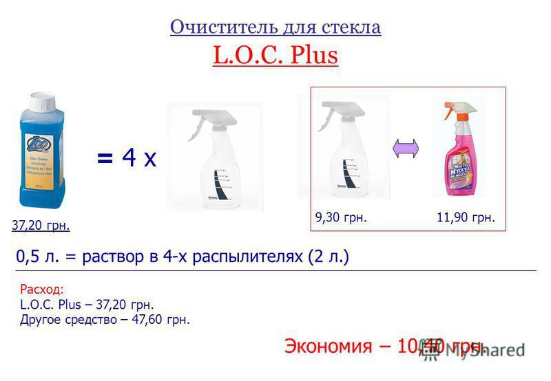 Очиститель для стекла L.O.C. Plus = 4 x 0,5 л. = раствор в 4-х распылителях (2 л.) 9,30 грн.11,90 грн. Расход: L.O.C. Plus – 37,20 грн. Другое средство – 47,60 грн. Экономия – 10,40 грн. 37,20 грн.