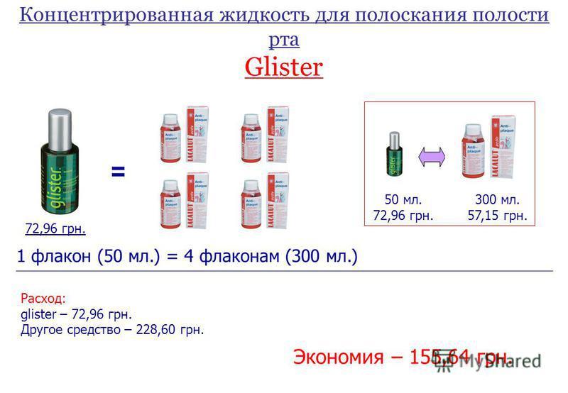 Концентрированная жидкость для полоскания полости рта Glister = 72,96 грн. 50 мл. 72,96 грн. 300 мл. 57,15 грн. 1 флакон (50 мл.) = 4 флаконам (300 мл.) Расход: glister – 72,96 грн. Другое средство – 228,60 грн. Экономия – 155,64 грн.