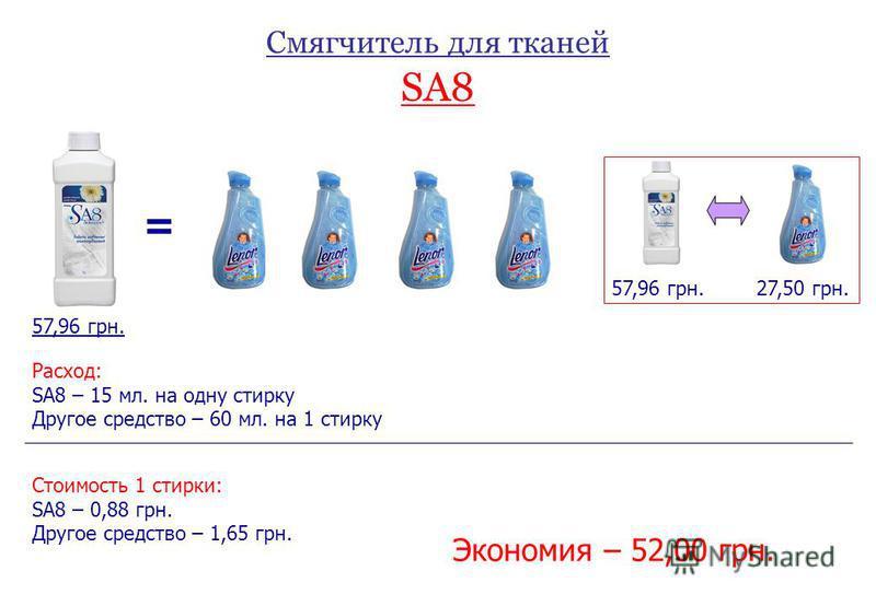 Смягчитель для тканей SA8 = 57,96 грн.27,50 грн. Расход: SA8 – 15 мл. на одну стирку Другое средство – 60 мл. на 1 стирку 57,96 грн. Стоимость 1 стирки: SA8 – 0,88 грн. Другое средство – 1,65 грн. Экономия – 52,00 грн.