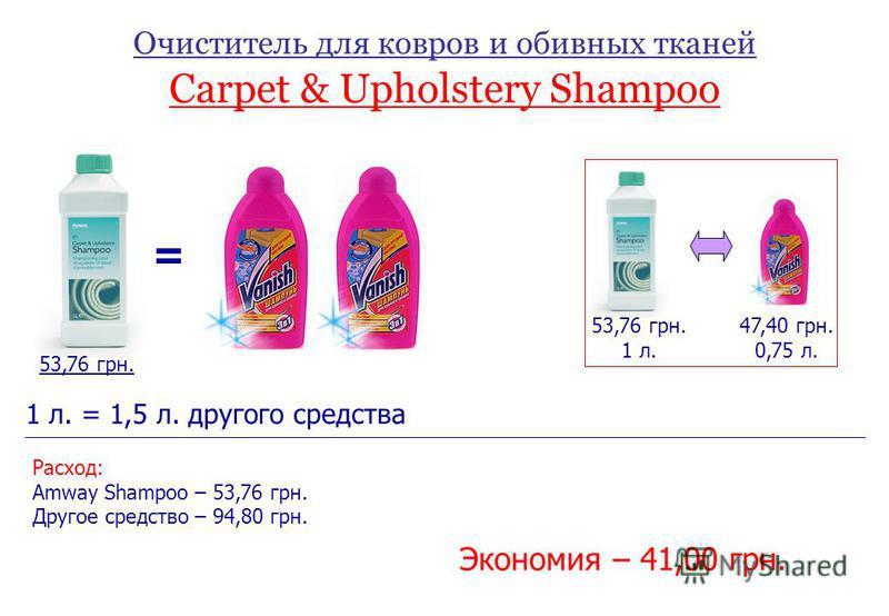 Очиститель для ковров и обивных тканей Carpet & Upholstery Shampoo = 53,76 грн. 1 л. 47,40 грн. 0,75 л. 1 л. = 1,5 л. другого средства Расход: Amway Shampoo – 53,76 грн. Другое средство – 94,80 грн. Экономия – 41,00 грн.