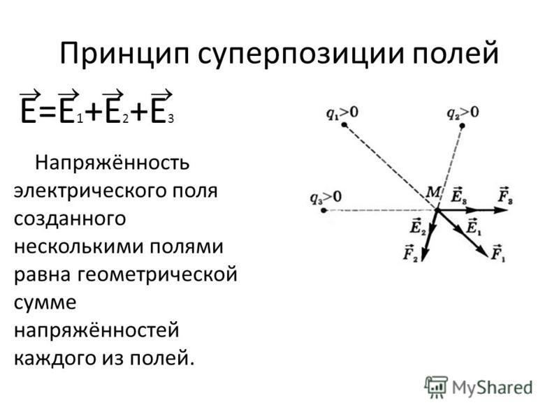 Принцип суперпозиции полей Е=Е 1 +Е 2 +Е 3 Напряжённость электрического поля созданного несколькими полями равна геометрической сумме напряжённостей каждого из полей.