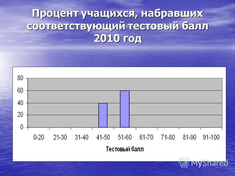 Процент учащихся, набравших соответствующий тестовый балл 2010 год