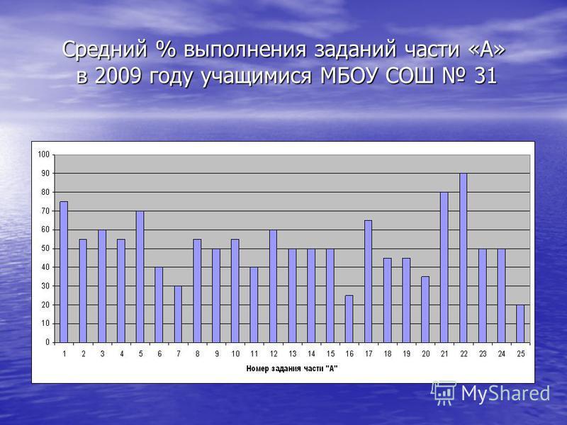 Средний % выполнения заданий части «А» в 2009 году учащимися МБОУ СОШ 31