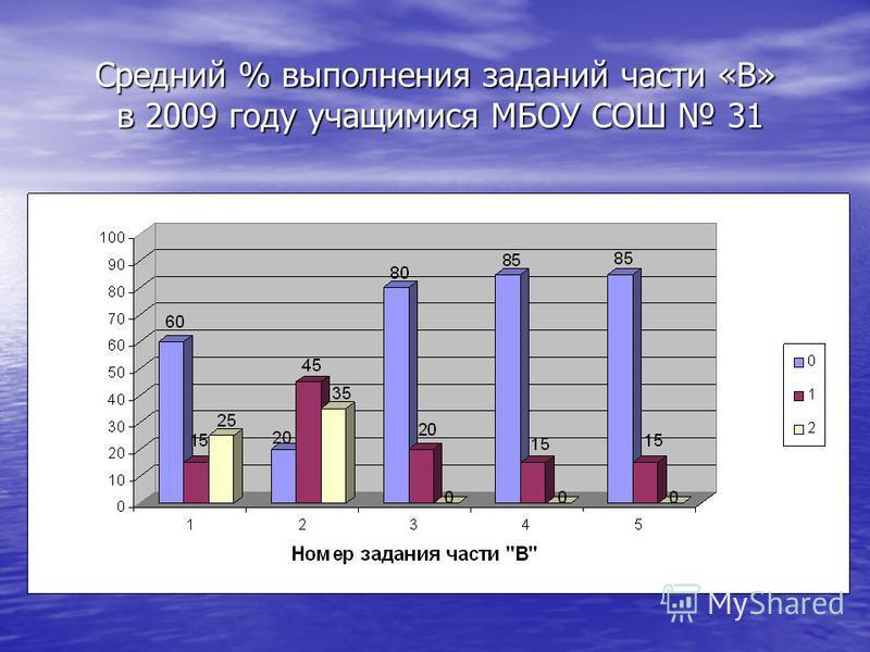 Средний % выполнения заданий части «В» в 2009 году учащимися МБОУ СОШ 31