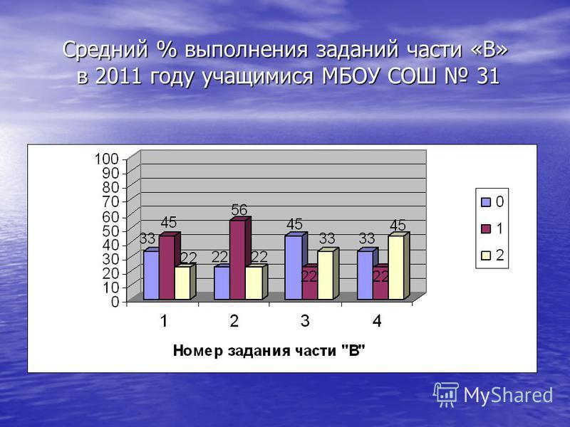 Средний % выполнения заданий части «В» в 2011 году учащимися МБОУ СОШ 31