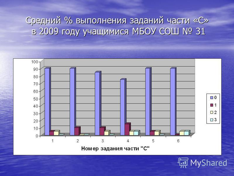 Средний % выполнения заданий части «С» в 2009 году учащимися МБОУ СОШ 31