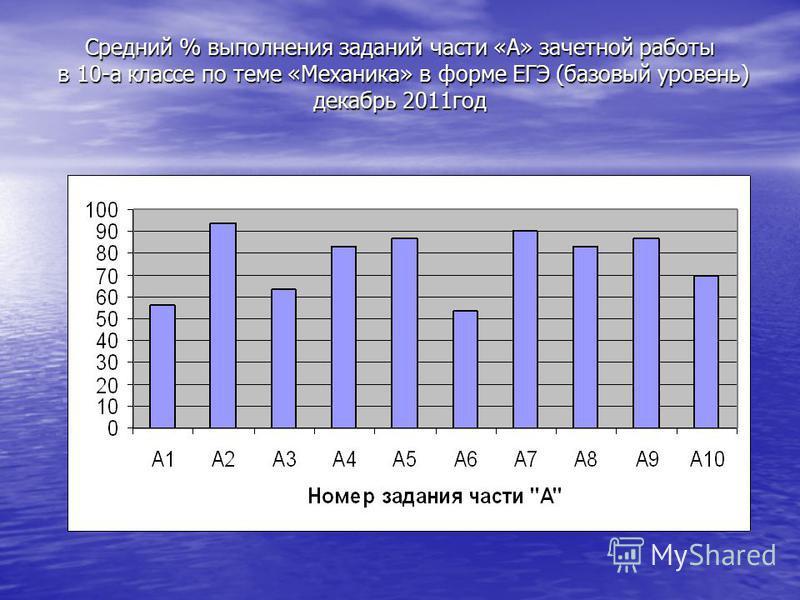 Средний % выполнения заданий части «А» зачетной работы в 10-а классе по теме «Механика» в форме ЕГЭ (базовый уровень) декабрь 2011 год