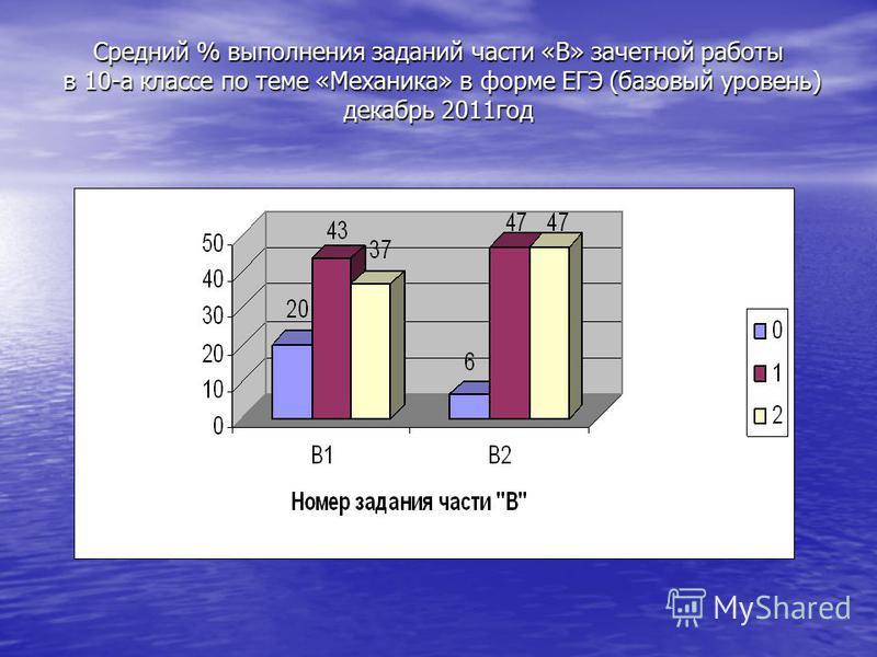 Средний % выполнения заданий части «В» зачетной работы в 10-а классе по теме «Механика» в форме ЕГЭ (базовый уровень) декабрь 2011 год