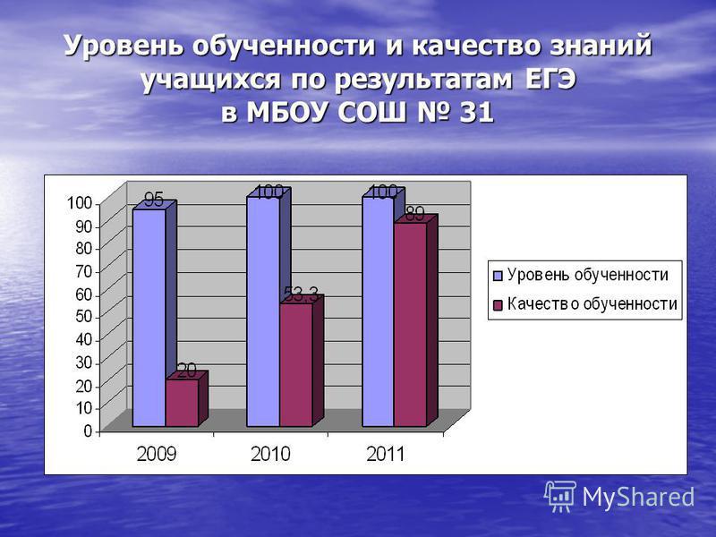 Уровень обученности и качество знаний учащихся по результатам ЕГЭ в МБОУ СОШ 31