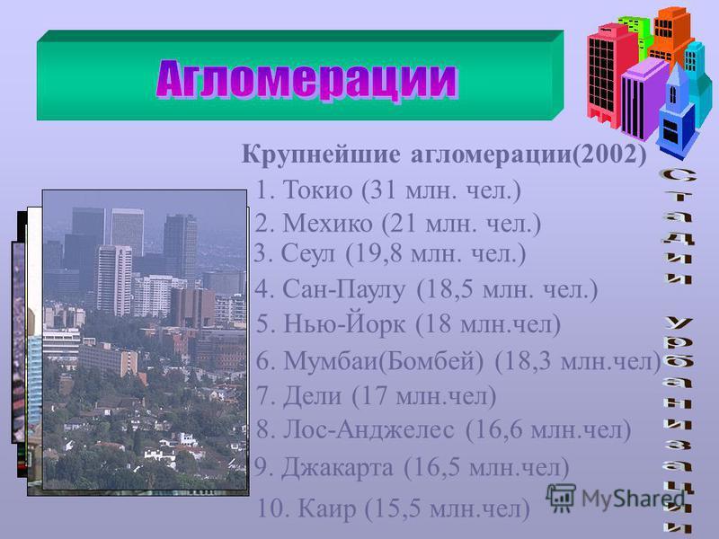 Крупнейшие агломерации(2002) 1. Токио (31 млн. чел.) 2. Мехико (21 млн. чел.) 3. Сеул (19,8 млн. чел.) 4. Сан-Паулу (18,5 млн. чел.) 5. Нью-Йорк (18 млн.чел) 6. Мумбаи(Бомбей) (18,3 млн.чел) 7. Дели (17 млн.чел) 8. Лос-Анджелес (16,6 млн.чел) 9. Джак