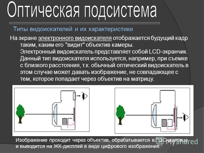 На экране электронного видоискателя отображается будущий кадр таким, каким его