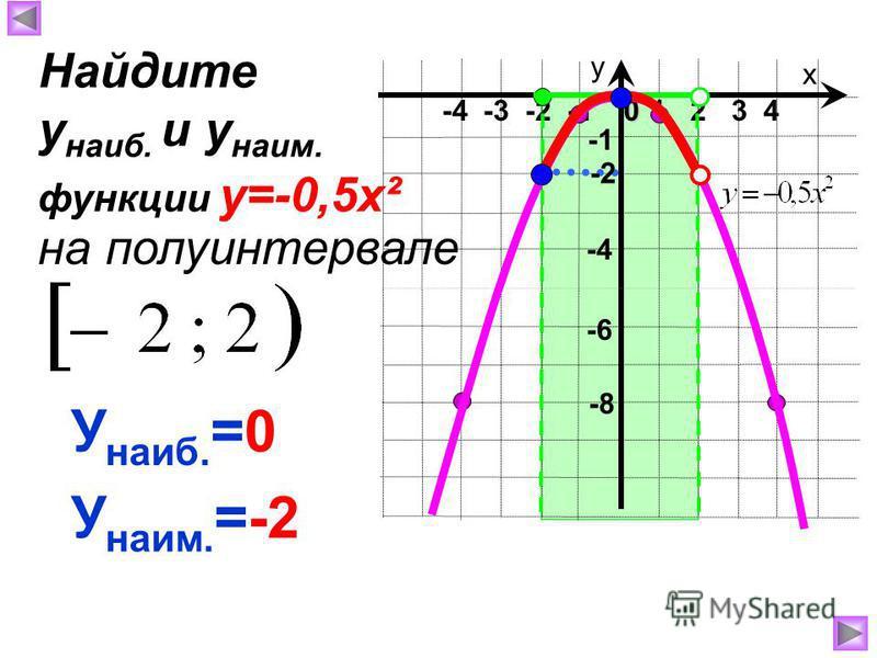 х у 1 2 3 40 -4 -3 -2 -1 -8 -4 У наиб. =0 У наим. =-2 Найдите у наиб. и у наим. на полуинтервале функции у=-0,5 х² -2 -6
