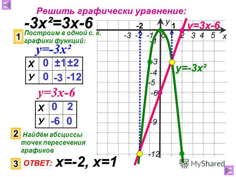 Решить графически уравнение: -3 х²=3 х-6 Построим в одной с. к. графики функций: 1 у=-3 х² у=3 х-6 Х У 0 0 ±1±1 -3 ±2±2 -12 1 2 3 4 50 -3 -2 -1 -9 -4 -5 -12 -3 -6 х у у=-3 х² Х У 0 -6 2 0 у=3 х-6 2 Найдём абсциссы точек пересечения графиков 1-2 3 ОТВ