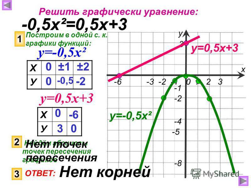 1 2 30 -6 -3 -2 -1 -4 -5 -8 3 -2 х у Решить графически уравнение: -0,5 х²=0,5 х+3 Построим в одной с. к. графики функций: 1 у=-0,5 х² у=0,5 х+3 Х У 0 0 ±1±1 -0,5 ±2±2 -2 Х У 0 3 -6 0 у=0,5 х+3 2 Найдём абсциссы точек пересечения графиков 3 ОТВЕТ: у=-