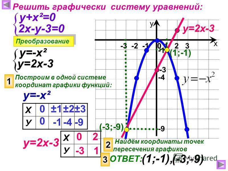 Решить графически систему уравнений: Преобразование у+х²=0 2 х-у-3=0 у=-х² у=2 х-3 Построим в одной системе координат графики функций: 1 у=-х² у=2 х-3 Х У 0 0 ±1±1 ±2±2±3±3 -4-9 Х У 0 -3 2 1 х у 1 2 3 -3 -2 -1 0 -9 -4 у=2 х-3 -3 2 Найдём координаты т