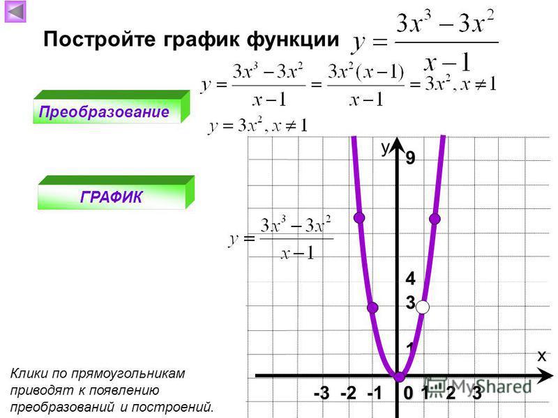 Постройте график функции Преобразование ГРАФИК х у 1 2 30 -3 -2 -1 1 9 4 Клики по прямоугольникам приводят к появлению преобразований и построений. 3