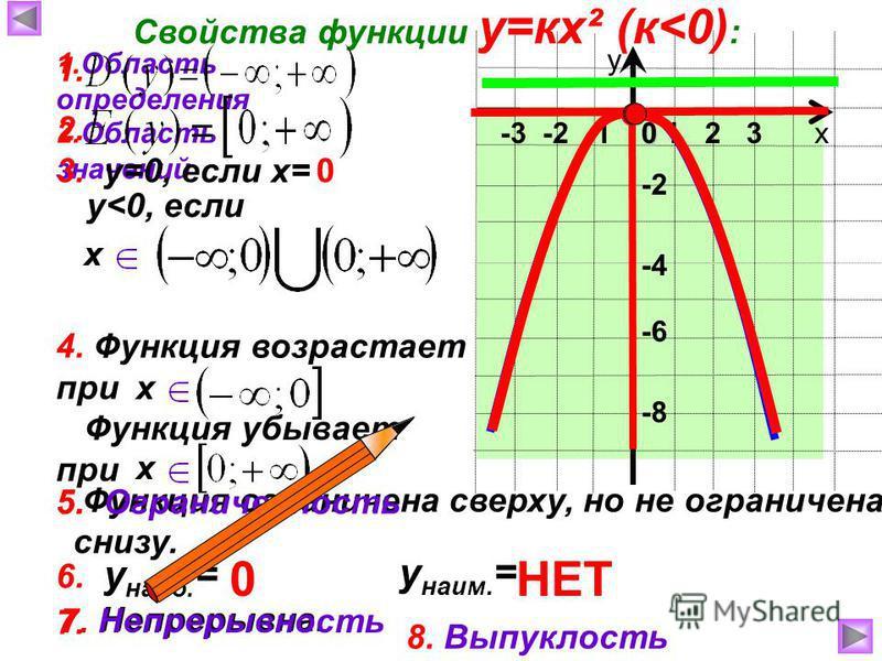 7. Непрерывна. -3 -2 -1 Функция убывает при Функция ограничена сверху, но не ограничена снизу. х у 0 Свойства функции у=кх² (к<0) : 1. Область определения -6 -2 -8 -4 2. Область значений 3. у=0, если х=0 1 2 3 у<0, если х 4. Функция возрастает при х