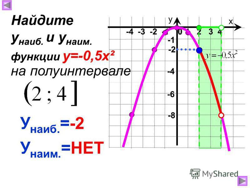 х у 1 2 3 40 -4 -3 -2 -1 -8 -4 У наиб. =-2 У наим. =НЕТ Найдите у наиб. и у наим. на полуинтервале функции у=-0,5 х² -2 -6