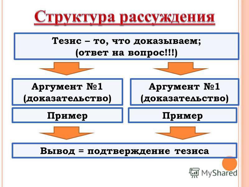 Тезис – то, что доказываем; (ответ на вопрос!!!) Аргумент 1 (доказательство) Аргумент 1 (доказательство) Пример Вывод = подтверждение тезиса