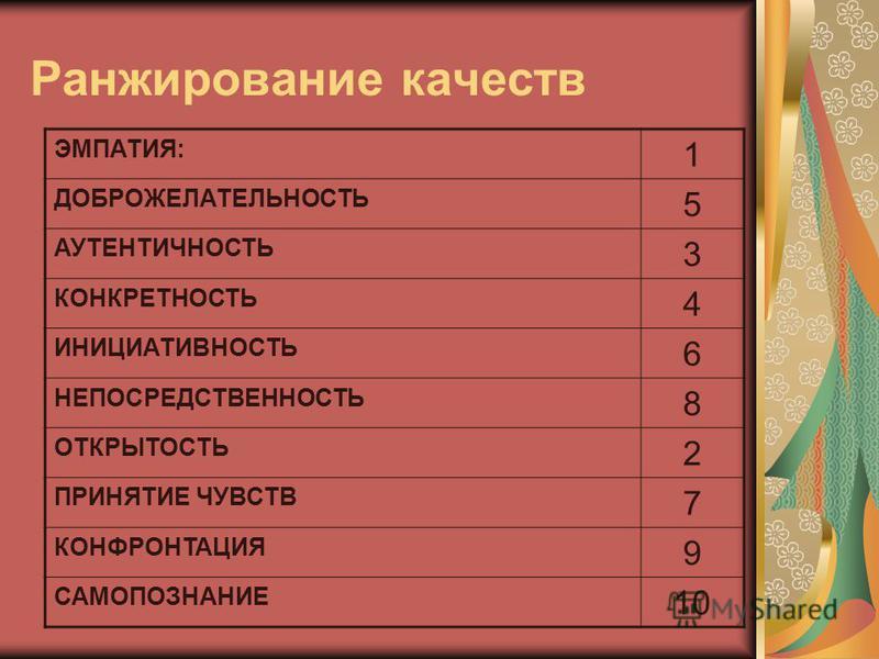 Ранжирование качеств ЭМПАТИЯ: 1 ДОБРОЖЕЛАТЕЛЬНОСТЬ 5 АУТЕНТИЧНОСТЬ 3 КОНКРЕТНОСТЬ 4 ИНИЦИАТИВНОСТЬ 6 НЕПОСРЕДСТВЕННОСТЬ 8 ОТКРЫТОСТЬ 2 ПРИНЯТИЕ ЧУВСТВ 7 КОНФРОНТАЦИЯ 9 САМОПОЗНАНИЕ 10