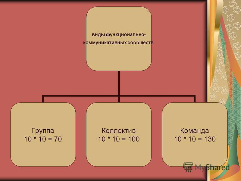 виды функционально- коммуникативных сообществ Группа 10 * 10 = 70 Коллектив 10 * 10 = 100 Команда 10 * 10 = 130