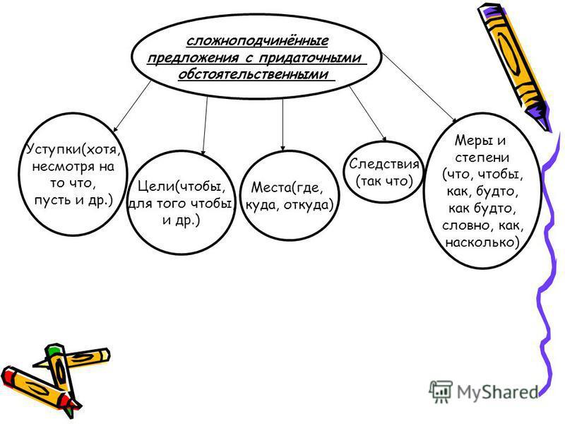 сложноподчинённые предложения с придаточными обстоятельственными Уступки(хотя, несмотря на то что, пусть и др.) Цели(чтобы, для того чтобы, и др.) Места(где, куда, откуда) Следствия (так что) Меры и степени (что, чтобы, как, будто, как будто, словно,