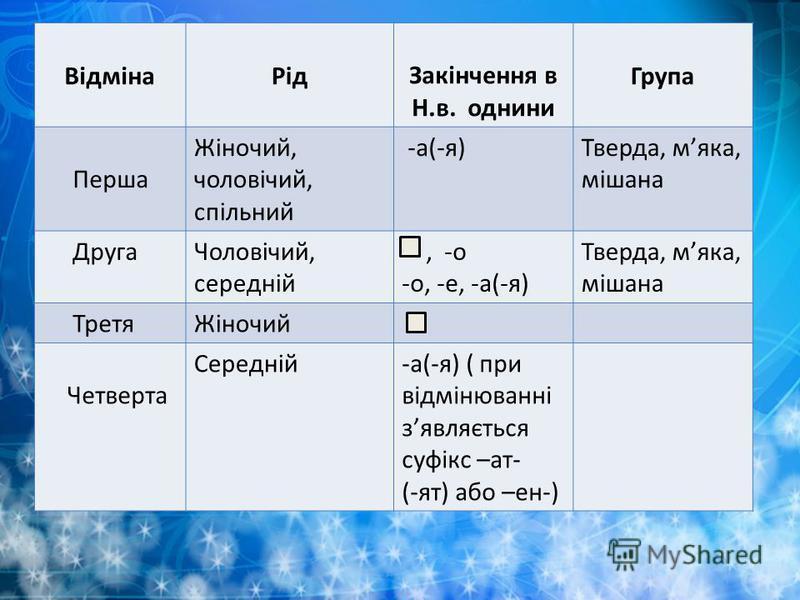 ВідмінаРідЗакінчення в Н.в. однини Група Перша Жіночий, чоловічий, спільний -а(-я)Тверда, мяка, мішана ДругаЧоловічий, середній, -о -о, -е, -а(-я) Тверда, мяка, мішана ТретяЖіночий Четверта Середній-а(-я) ( при відмінюванні зявляється суфікс –ат- (-я