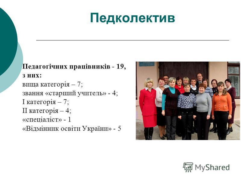 Педколектив Педагогічних працівників - 19, з них: вища категорія – 7; звання «старший учитель» - 4; І категорія – 7; ІІ категорія – 4; «спеціаліст» - 1 «Відмінник освіти України» - 5