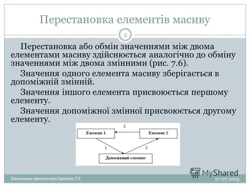 Перестановка елементів масиву Перестановка або обмін значеннями між двома елементами масиву здійснюється аналогічно до обміну значеннями між двома змінними (рис. 7.6). Значення одного елемента масиву зберігається в допоміжній змінній. Значення іншого